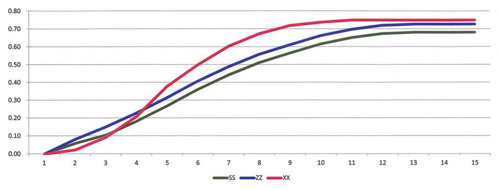 klocki racingowe verah wykres
